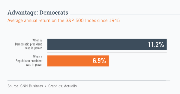 Bar graph showing that since 1945 the average annual return posted by the S&P 500 Index was 11.2% under Democratic presidents and 6.9% under Republican presidents.