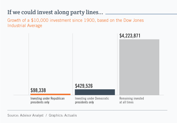 Bar graph showing that $10,000 of capital in the year 1900 would have appreciated to $98,338if invested only under Republican presidents and to $429,526if invested only under Democratic presidents. However, if it remained invested at all times it would have grown to $4.2million today.