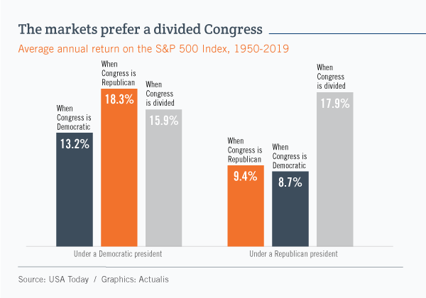 Bar graph showing that since 1950 the markets have had better annual returns when Congress was not controlled by the president's party. Under Democratic presidents, the best returns occurred when Congress was entirely Republican. Under Republican presidents, the best returns occurred when Congress was divided.