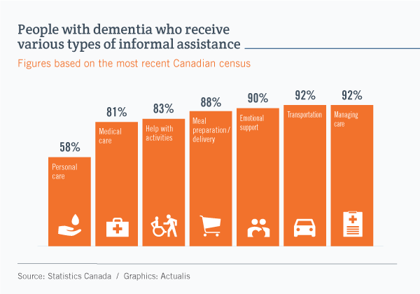 Bar graph showing the type of informal assistance that people with dementia receive from their loved ones. The figures are as follows: Personal care, 58%. Medical care, 81%. Help with activities, 83%. Meal preparation or delivery, 88%. Emotional support, 90%. Transportation, 92%. Managing care, 92%.