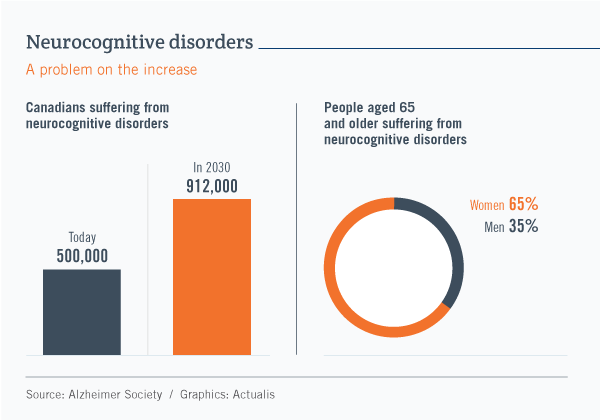 Image in two parts. On the left, a bar graph shows that the number of people suffering from neurocognitive disorders in Canada will increase from 500,000 today to 912,000 by 2030. On the right, a circle graph shows that among people 65 and over who have such disorders, 65% are women and 35% are men.